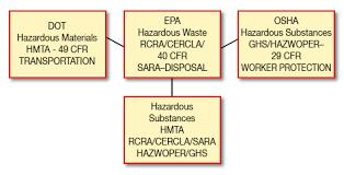 49 cfr hazardous materials table hazmat waste training