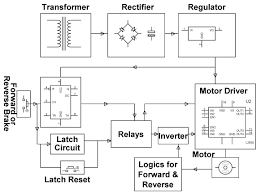wireless speed control of dc motor using microcontroller and