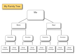 Family Trees Format Template Business Family Tree Template