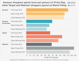 2017 black friday amazon prime day predictions 2017 slice intelligence