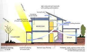 green building house plans winsome ideas 4 cold weather energy efficient house plans green
