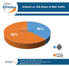 android users ios vs android mobile commerce sales miva