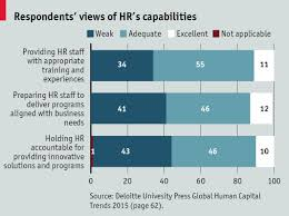 implications for hr management function and practice future hr