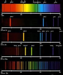 line spectrum astronomie pinterest hydrogen atom chemistry
