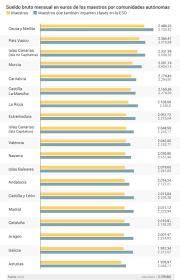 sueldos de maestras de primaria aos 2016 cuánto gana un maestro en cada comunidad en el país vasco un 22