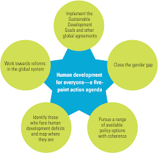 World Of Work Map by 2016 Human Development Report