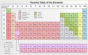 Element Table Visio Guy Do You Know Your Elements A Visio Periodic Table
