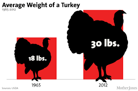 your thanksgiving turkey in 6 eye popping charts jones