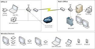 adventures in home networking ii sanders technology
