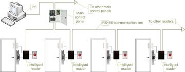 file access control topologies main controller b png wikimedia