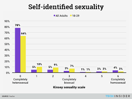 america u0027s ongoing sexual revolution in one chart business insider