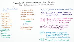 Creative Personalization Elements Of Personalization U0026 How To Perform Better In