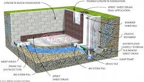 Interior Basement Waterproofing Membrane by How To Waterproof A Stone Foundation Wall From The Inside