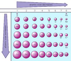 Nonmetals In The Periodic Table Why Are Nonmetals Called U0027nonmetals U0027 Take Note Of Hydrogen