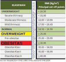 Timbangan Berat Badan Herbalife berat badan ideal pria wanita diet sehat distributor herbalife