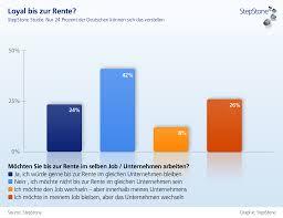 umfrage rentner möchten gerne im baustelle mitarbeiterloyalität stepstone umfrage nur 24 prozent