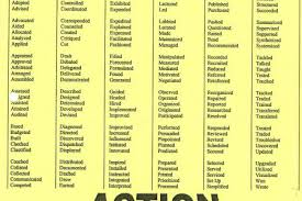 Good Verbs For Resumes Example Of A Literature Review For A Dissertation Proposal Hotel