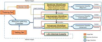gravity spy integrating advanced ligo detector characterization