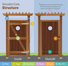 Designing Wooden Gates Fixcom - Backyard gate designs
