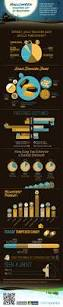 30 Best Halloween Trick Or Treats Images On Pinterest 7 Best Halloween Infographics Images On Pinterest Infographics