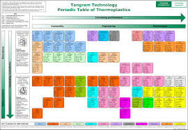 Periodic Table With Families Plastics Consultancy Network Periodic Table Of Polymers