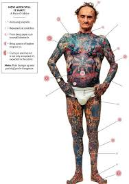 side hip tattoo pain level charts showing most sensitive place to tattoo