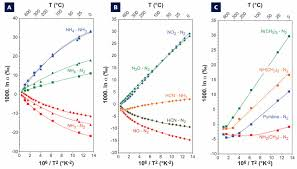 nitrogen in the silicate earth speciation and isotopic behavior
