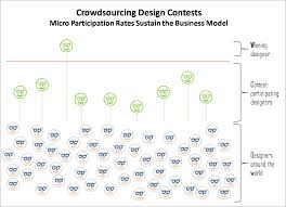 crowdsourcing design is crowdsourcing disrupting the design industry i m not