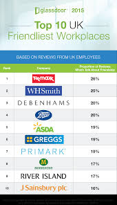 glass door company reviews top 10 friendliest workplaces retail stores dominate list