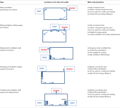 heating ventilating and air conditioning analysis and design frontiers ventilation and air distribution systems in buildings