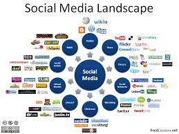 social media jobs for july 28 2015
