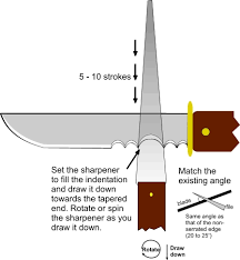 sharpening a survival knife sharpening systems and kits product