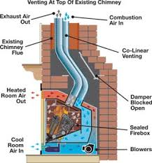 Direct Vent Fireplace Installation by Learn About Gas Fireplaces Mendota Hearth