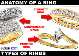 promise ring engagement ring wedding ring set anatomy of a ring jewelry secrets
