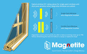 soundproof your windows soundproofing windows window