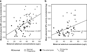 reduced selenium concentrations and glutathione peroxidase