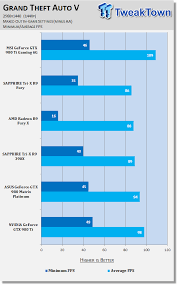 pubg 980 ti msi geforce gtx 980 ti gaming 6g video card review