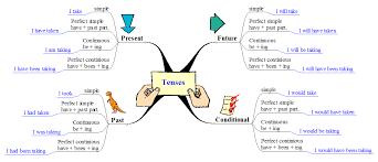 grammar tenses teaching resources pinterest grammar tenses