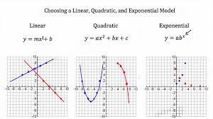 Graphing Functions Worksheet Modeling Linear Functions Quadratic Functions Exponential