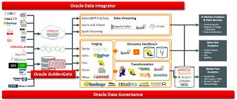 Etl Manager Data Warehousing I4bi