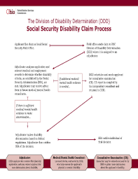 application for disability insurance benefits forms and templates
