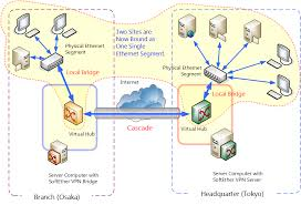 Home Lan Network Design 10 5 Build A Lan To Lan Vpn Using L2 Bridge Softether Vpn Project