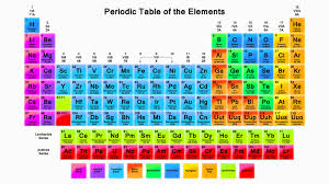 the rows of the periodic table are called janith bandara periodic table