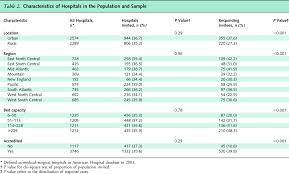 Hospital Emergency Preparedness Linkages Annals Of Internal