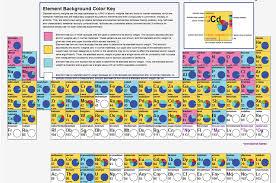 Periodic Table With Key Euchems New Iupac Interactive Periodic Table Euchems