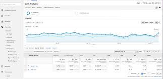 Cost Comparison Analysis Template by How To Import And Track Bing Ads In Google Analytics