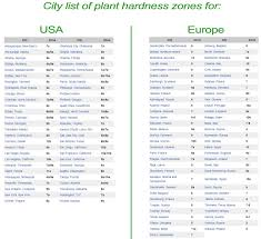 Zone Hardiness Map Zip Code by Climate Zones What Can I Grow In My Yard Tastylandscape