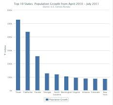 census bureau york has largest population growth kut
