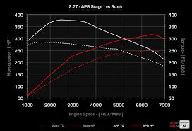 2003 audi allroad 2 7 t specs apr ecu upgrade for the audi a6 allroad 2 7t