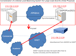 Global Load Balancing Dns And by Global Load Balancing Experiments Using The Sinet3 Full Route